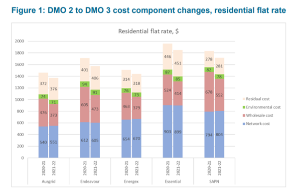 Bar graph excerpt from Australian Energy Regulator- Default Market Offer - Price determination 2021-22 Draft Determination showing the NSW cost component changes 2020 - 2022