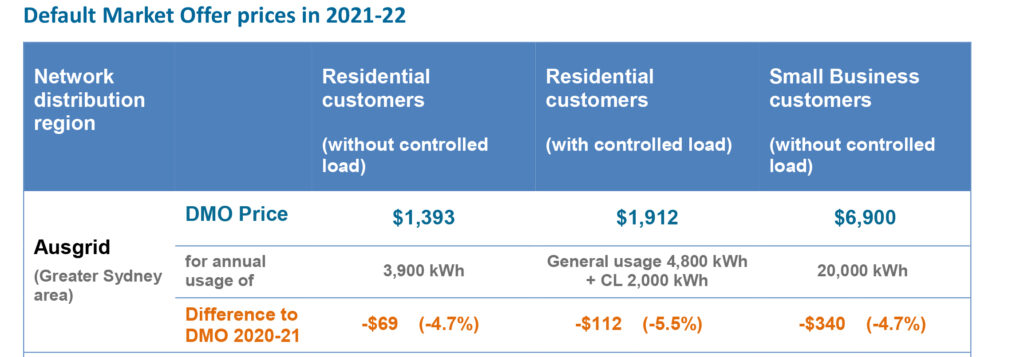 Table showing Default market Offer prices for Residential and business customers in the greater Sydney area as provided by Australian Energy Regulator (AER) Default Market Offer (DMO3) Final Determination April 27 2021.