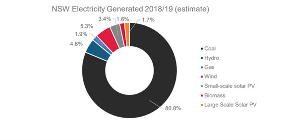 Electricity generation estimates from the NSW Department of Planning Industry and Environment 2019 showing break down of renewable and non-renewable sources of power generation