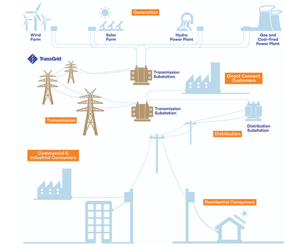 Infographic depicting NSW Electricity transmission (Transgrid) and distribution network source from the Transgrid website